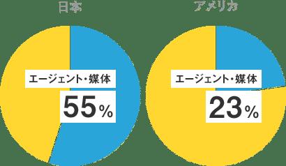 日本 エージェント・媒体 55%、アメリカ エージェント・媒体 23%